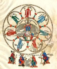 Allégorie de la Philosophie entourée des sept arts libéraux; la grammaire, la dialectique, la rhétorique, l'arithmétique, la musique, la géométrie et l'astronomie (liés à la réforme scolaire de Charlemagne)
